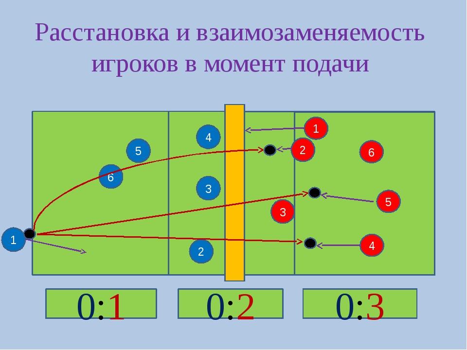 5 2 4 3 4 3 2 6 5 6 1 Расстановка и взаимозаменяемость игроков в момент пода...