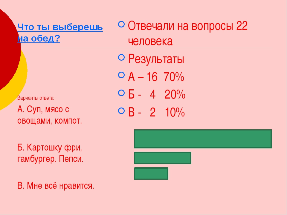 Что ты выберешь на обед? Отвечали на вопросы 22 человека Результаты А – 16 70...