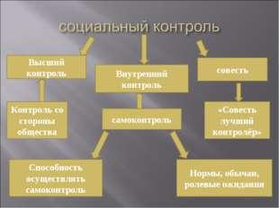 Высший контроль Внутренний контроль совесть Контроль со стороны общества само