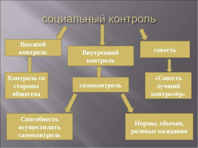 Высший контроль Внутренний контроль совесть Контроль со стороны общества само...