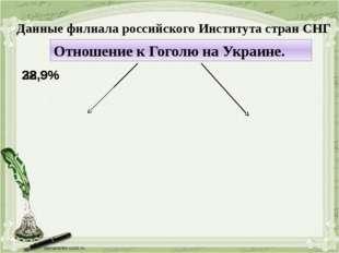 Данные филиала российского Института стран СНГ Отношение к Гоголю на Украине.