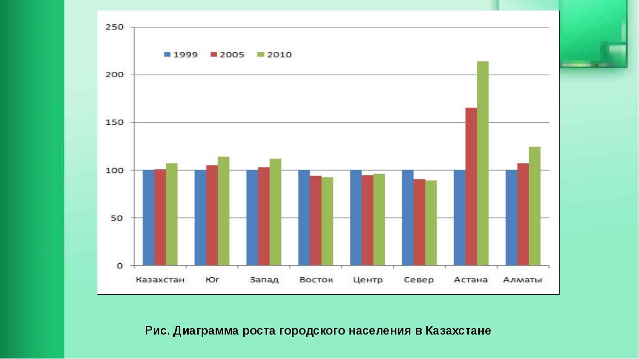 Рис. Диаграмма роста городского населения в Казахстане