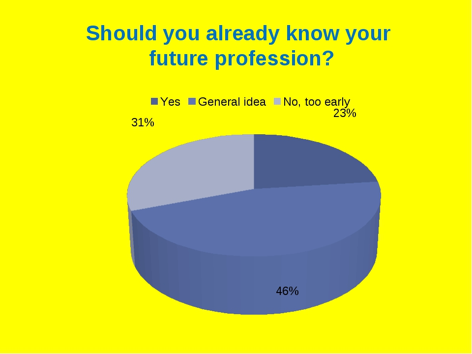 Should you already know your future profession?