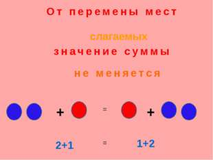 От перемены мест не меняется слагаемых + + = 2+1 1+2 = значение суммы