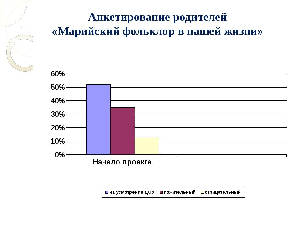 Анкетирование родителей «Марийский фольклор в нашей жизни»
