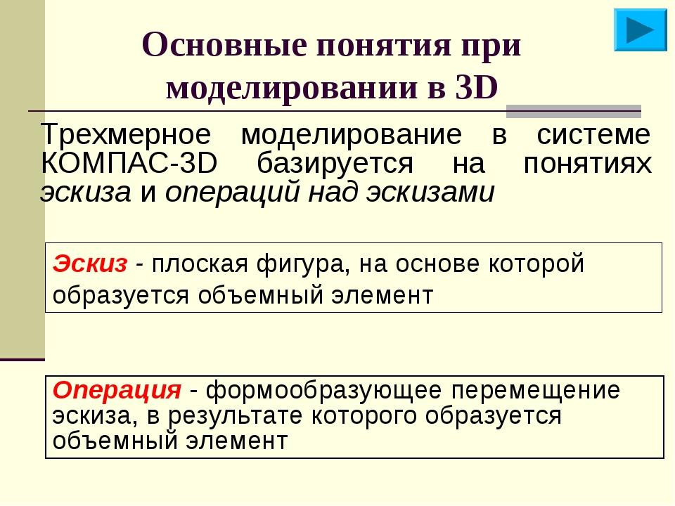 Основные понятия при моделировании в 3D Трехмерное моделирование в системе КО...