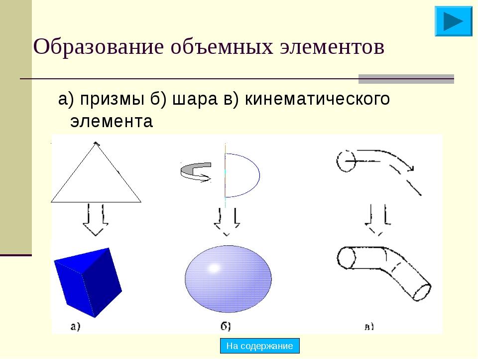 Образование объемных элементов а) призмы б) шара в) кинематического элемента...