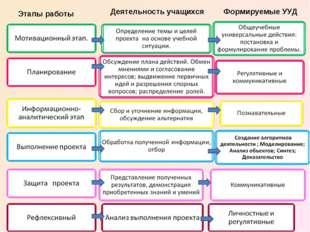 Этапы работы Деятельность учащихся Формируемые УУД