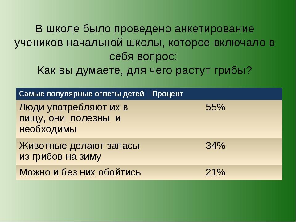 В школе было проведено анкетирование учеников начальной школы, которое включа...