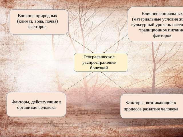 Географическое распространение болезней Влияние природных (климат, вода, поч...