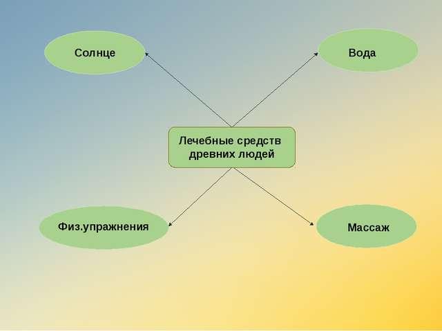 Лечебные средств древних людей Солнце Вода Физ.упражнения Массаж