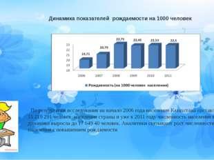 Динамика показателей рождаемости на 1000 человек По результатам исследования