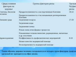 Таким образом, здоровье человека складывается из четырех групп факторов, сред