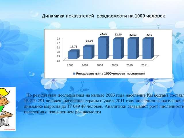 Динамика показателей рождаемости на 1000 человек По результатам исследования...
