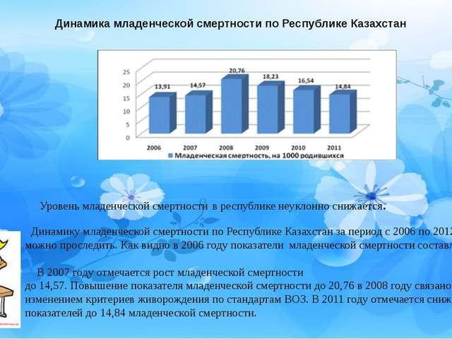 Динамика младенческой смертности по Республике Казахстан Уровень младенческой...