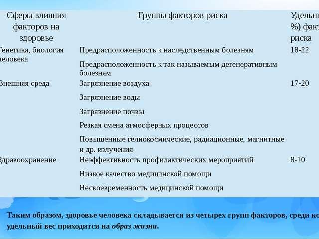 Таким образом, здоровье человека складывается из четырех групп факторов, сред...