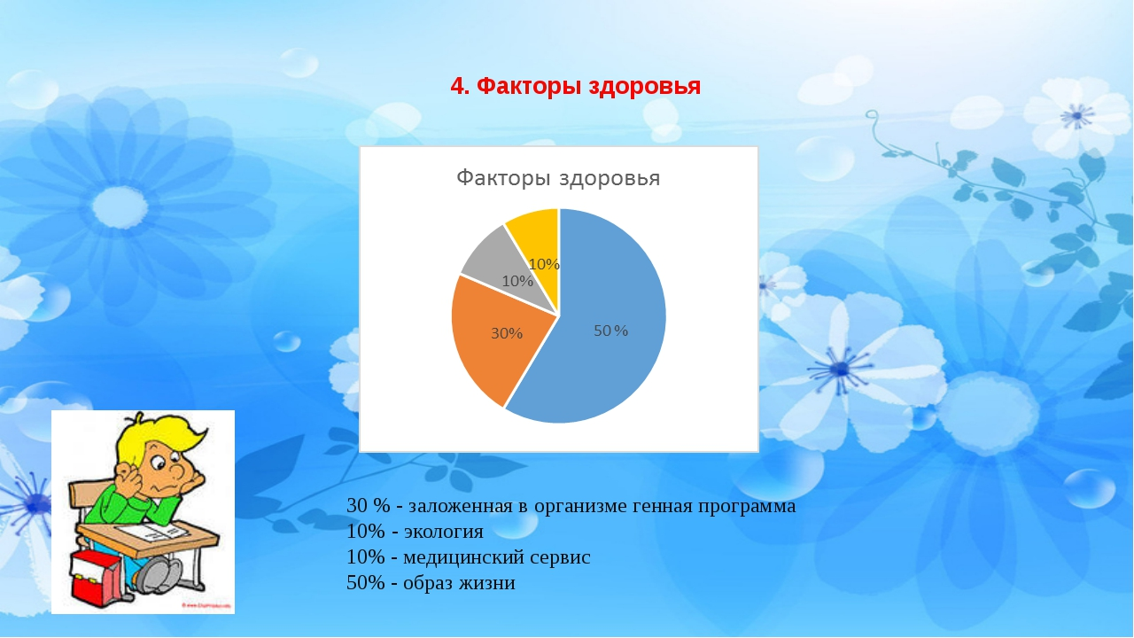 30 % - заложенная в организме генная программа 10% - экология 10% - медицинск...