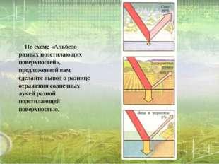 По схеме «Альбедо разных подстилающих поверхностей», предложенной вам, сдела