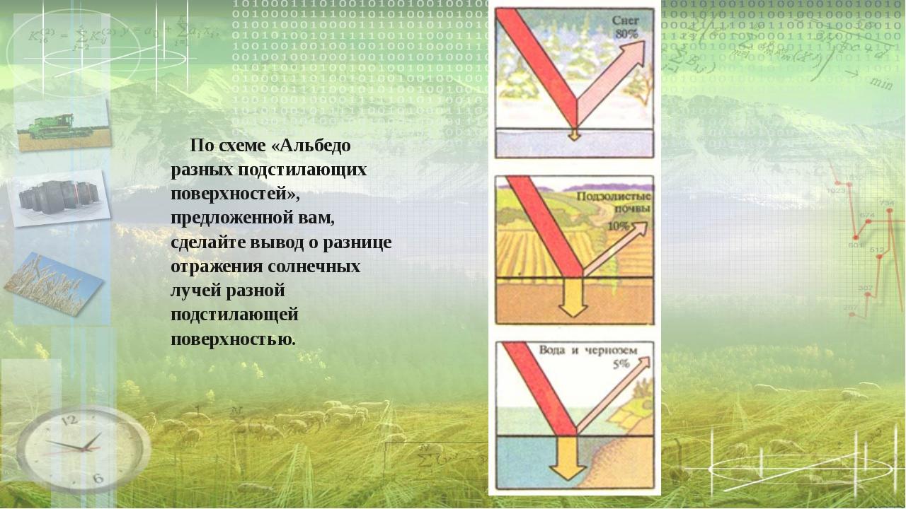 По схеме «Альбедо разных подстилающих поверхностей», предложенной вам, сдела...