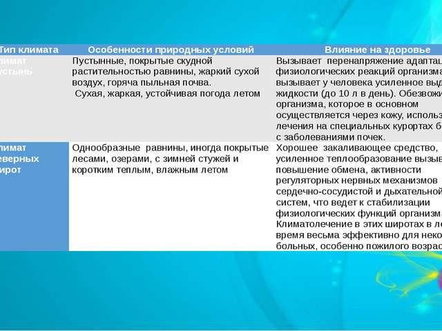 Типклимата Особенности природных условий Влияниеназдоровье Климатпустынь Пуст...
