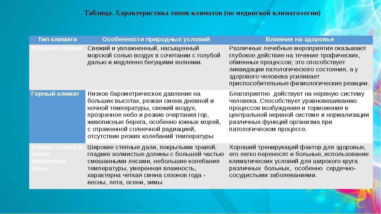 Таблица. Характеристика типов климатов (по мединской климатологии) Типклимата...