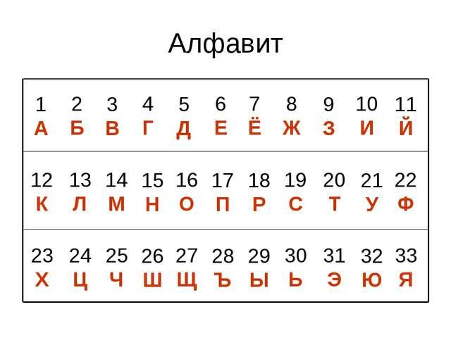 Алфавит 1 А 3 В 10 И 4 Г 5 Д 6 Е 7 Ё 8 Ж 9 З 11 Й 2 Б 12 К 14 М 21 У 15 Н 16...
