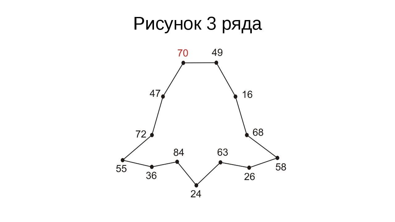 Рисунок 3 ряда