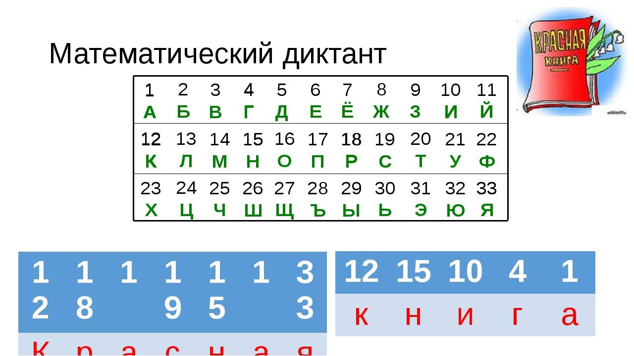 А Н А А К Математический диктант 18 1 12 К 18 Р 1 С 15 Н 1 33 Я 12 15 И 4 Г 1...