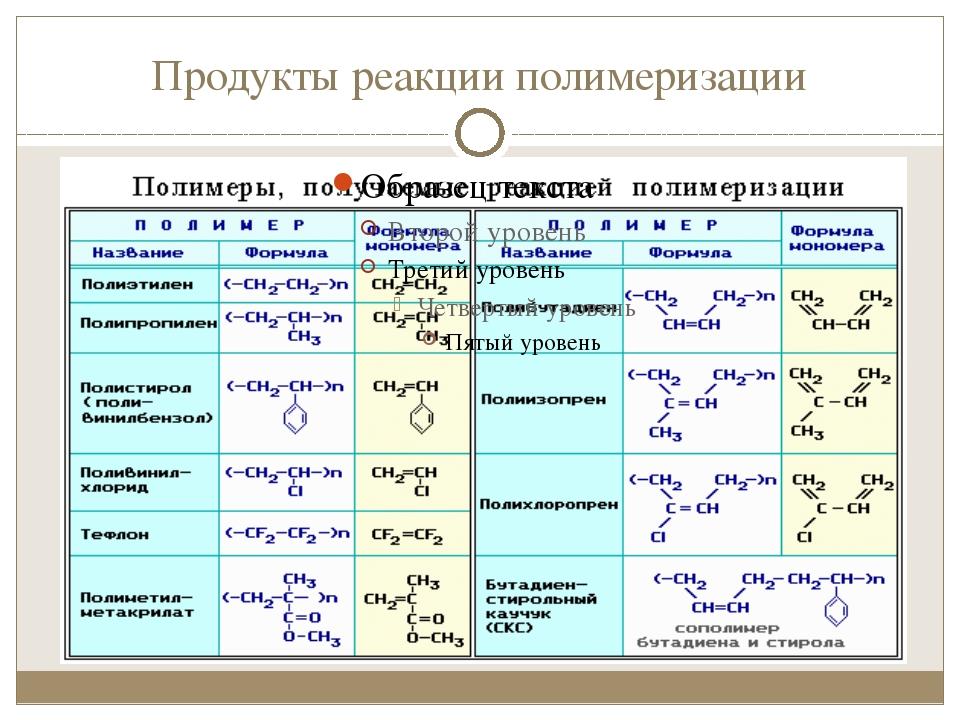 Продукты реакции полимеризации