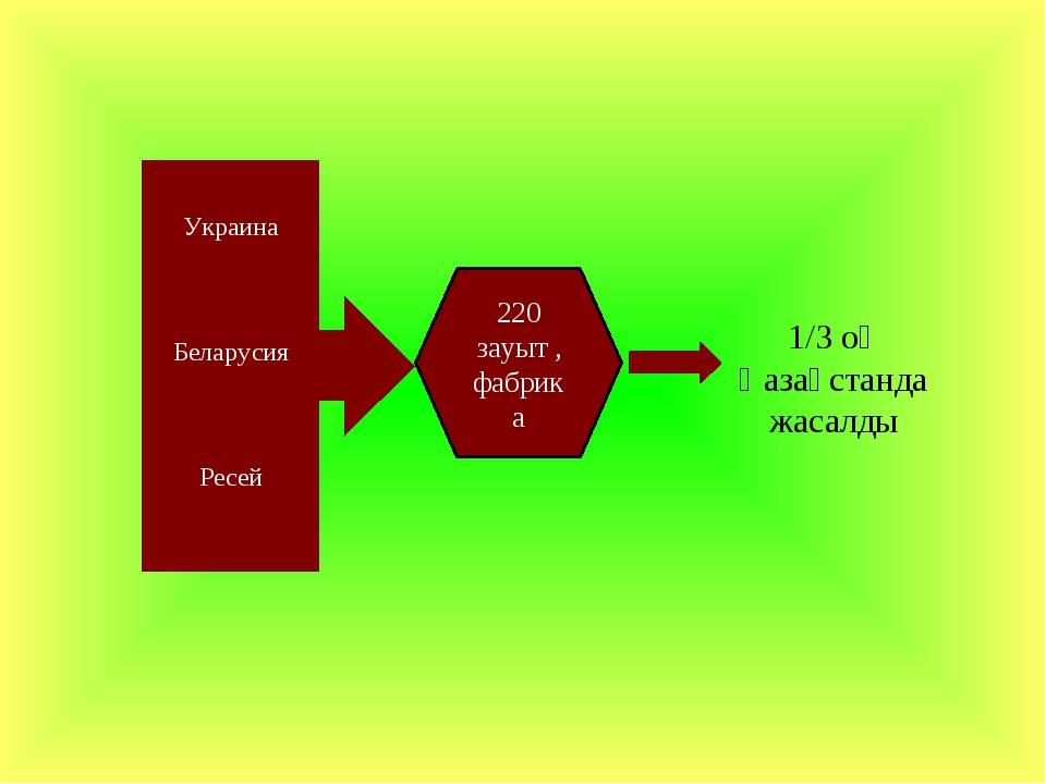1/3 оқ Қазақстанда жасалды Украина Беларусия Ресей 220 зауыт , фабрика