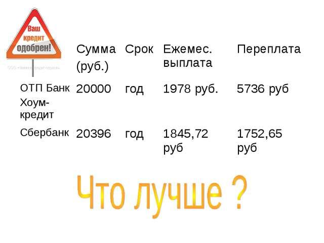 Сумма (руб.)СрокЕжемес. выплатаПереплата ОТП Банк Хоум-кредит20000...