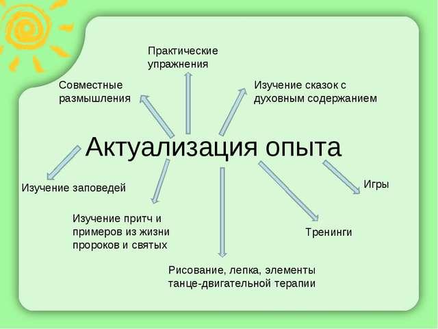 Актуализация опыта Совместные размышления Практические упражнения Игры Тренин...