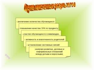- увеличение количества обучающихся с позитивной мотивацией к учебе; - повыше