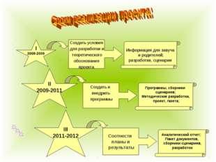 I 2008-2009 II 2009-2011 III 2011-2012 Создать условия для разработки и теоре