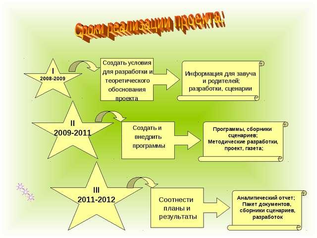 I 2008-2009 II 2009-2011 III 2011-2012 Создать условия для разработки и теоре...