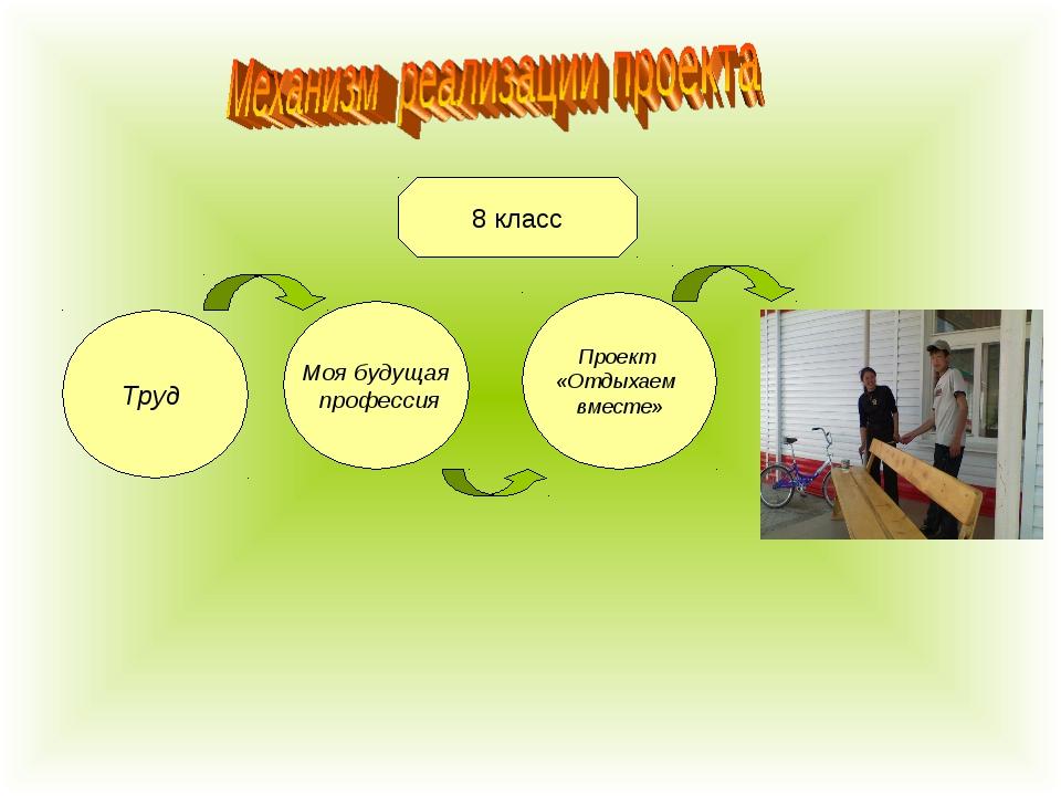 8 класс 8 класс Моя будущая профессия Проект «Отдыхаем вместе» Труд