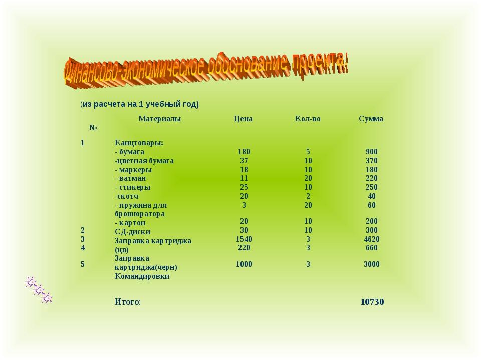 (из расчета на 1 учебный год) №Материалы Цена Кол-воСумма 1 2 3 4 5 Кан...