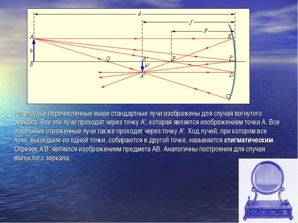 На рисунке перечисленные выше стандартные лучи изображены для случая вогнутог...