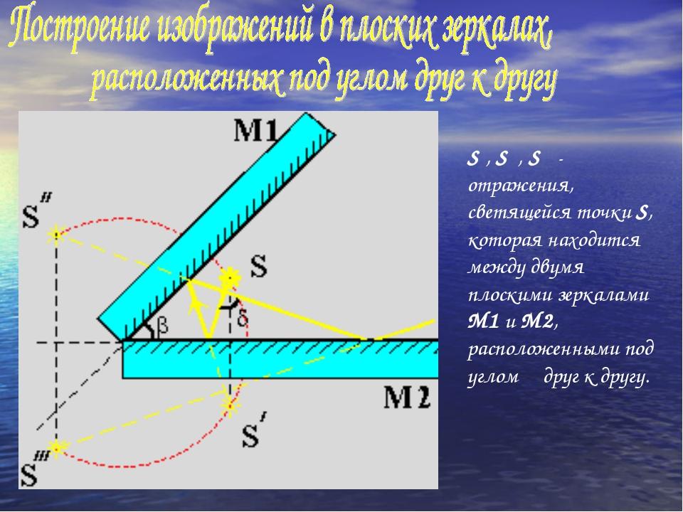 S′, S″, S′″- отражения, светящейся точки S, которая находится между двумя пло...