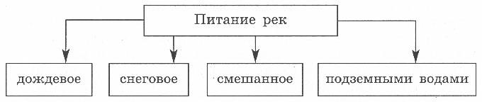 http://www.prosv.ru/ebooks/Nikolina_Geografia_6metod/images/19.jpg
