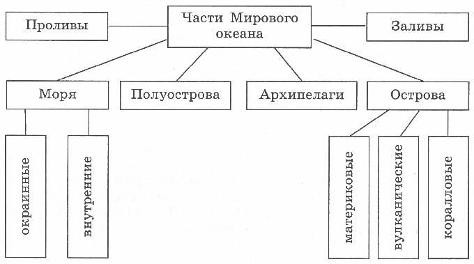 http://www.prosv.ru/ebooks/Nikolina_Geografia_6metod/images/18.jpg