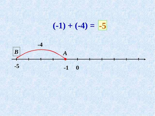 (-1) + (-4) = -4 А В -5 0 -1 -5