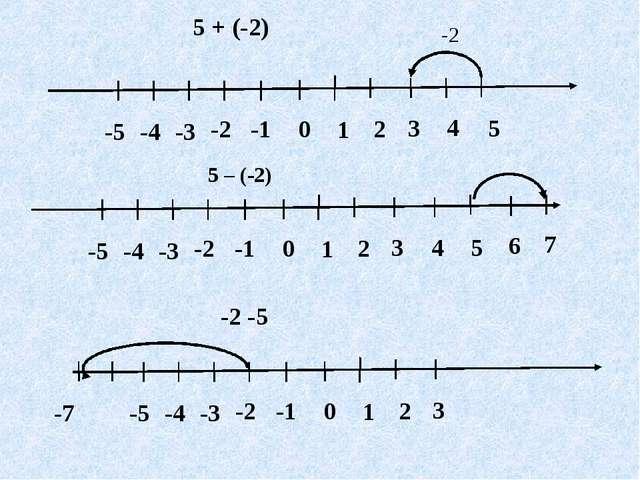 5 + (-2) 4 5 -2 5 – (-2) -2 -5