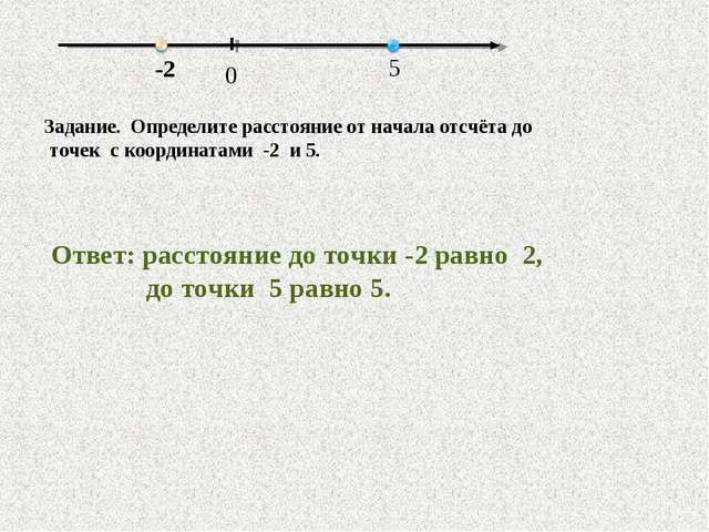 Задание. Определите расстояние от начала отсчёта до точек с координатами -2 и...