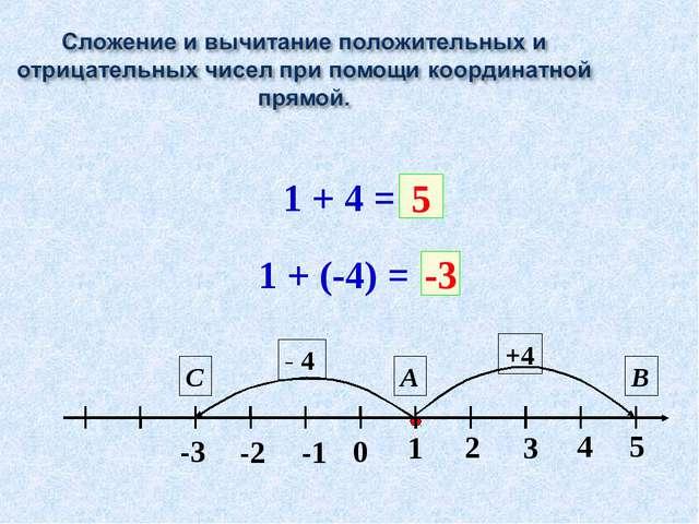 1 + 4 = +4 А В 5 1 + (-4) = - 4 С -3 0 1 -1 -2 2 -3 3 4 5