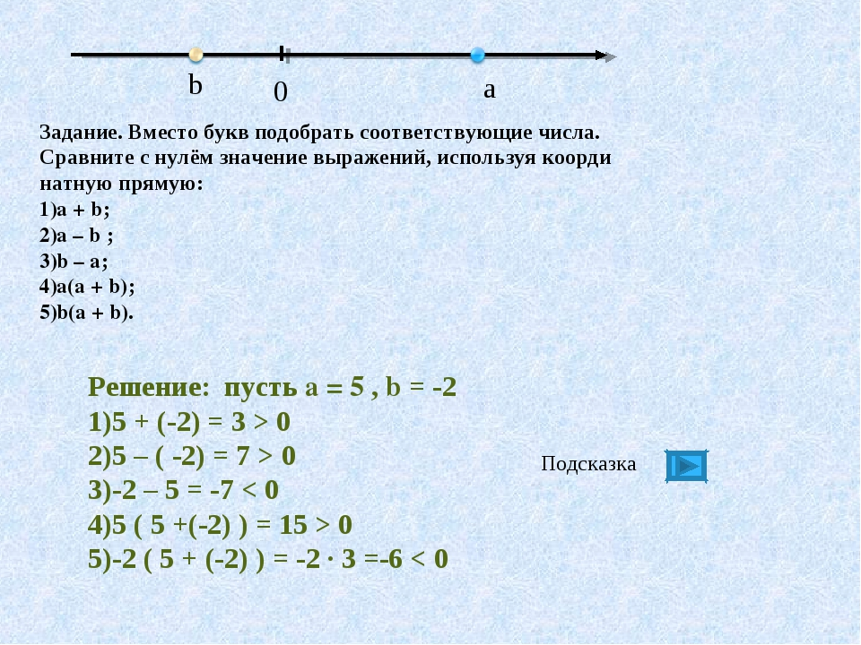 Решение: пусть a = 5 , b = -2 5 + (-2) = 3 > 0 5 – ( -2) = 7 > 0 -2 – 5 = -7...