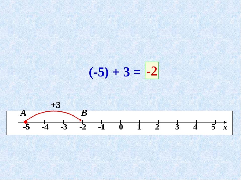 (-5) + 3 = +3 В -2 А