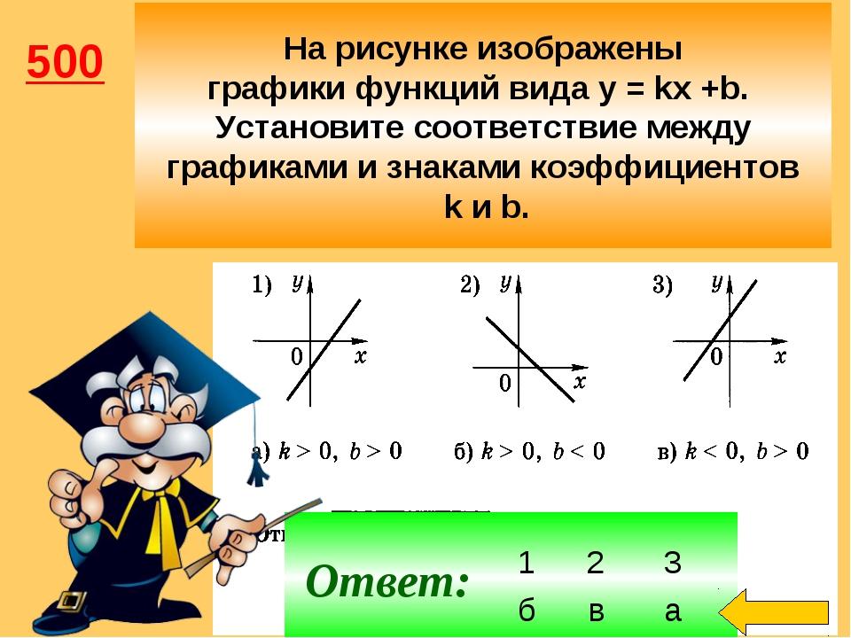 Ответ: 500 На рисунке изображены графики функций вида у = kx +b. Установите...