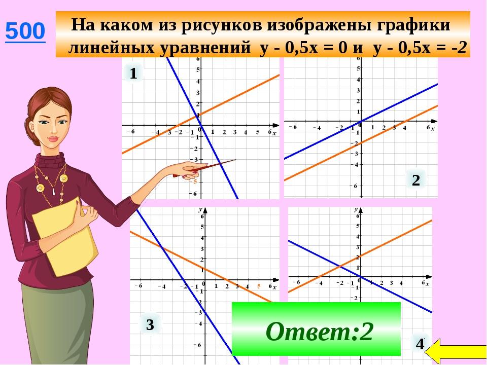 1 4 Ответ:2 На каком из рисунков изображены графики линейных уравнений у - 0,...