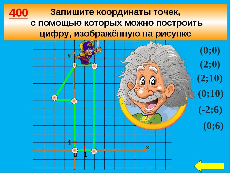 1 0 1 х у (0;0) (2;0) (2;10) (0;10) (-2;6) (0;6) Запишите координаты точек, с...